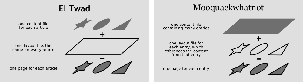 El Twad uses one content file for each article, and one layout file, the same for every article; the result is one page for each article. Mooquackwhatnot, on the other hand, uses one content file containing many entries; and one layout file for each entry, which references only that entry; the result is still one page for each entry.